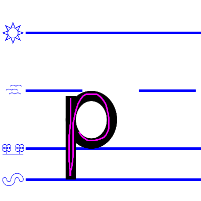 lower case p